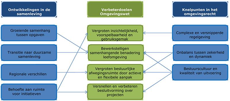 Relaties tussen ontwikkelingen in de samenleving, knelpunten en verbeterdoelen.